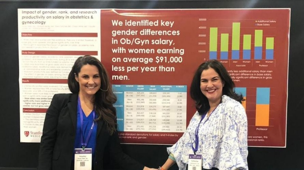 We identified key gender differences on Ob/Gyn salary, with women earning an average of $91,000 less per year than men