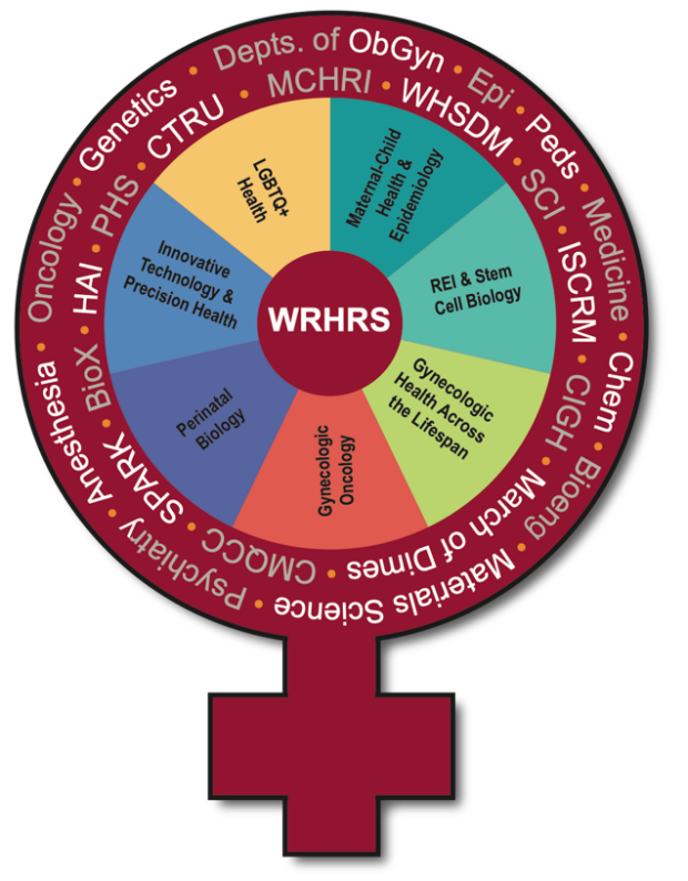 The Women's Reproductive Health Research (WRHR) at Stanford Program